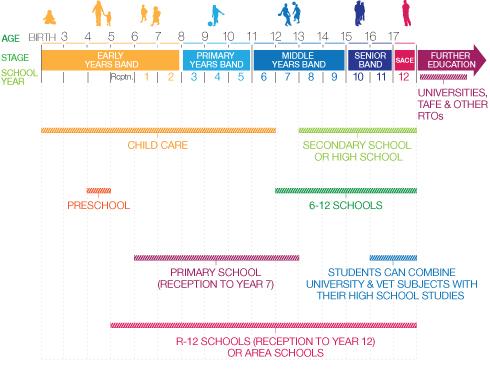 南オーストラリア州 教育システム